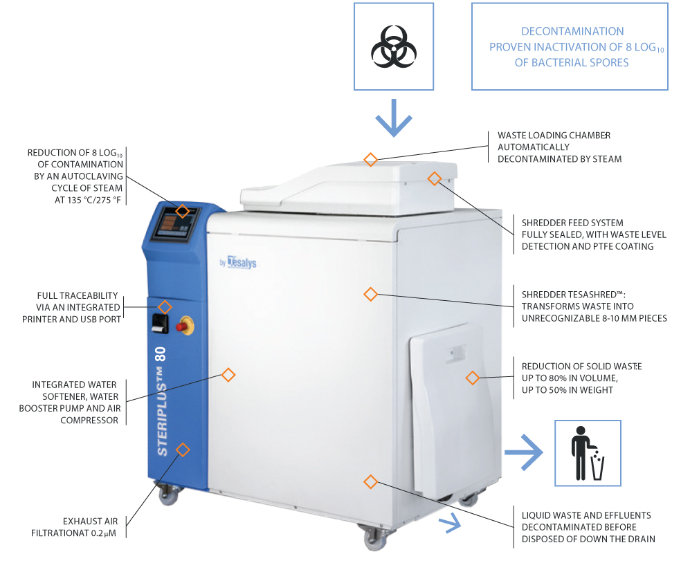 Healthcare Waste Treatment Technology